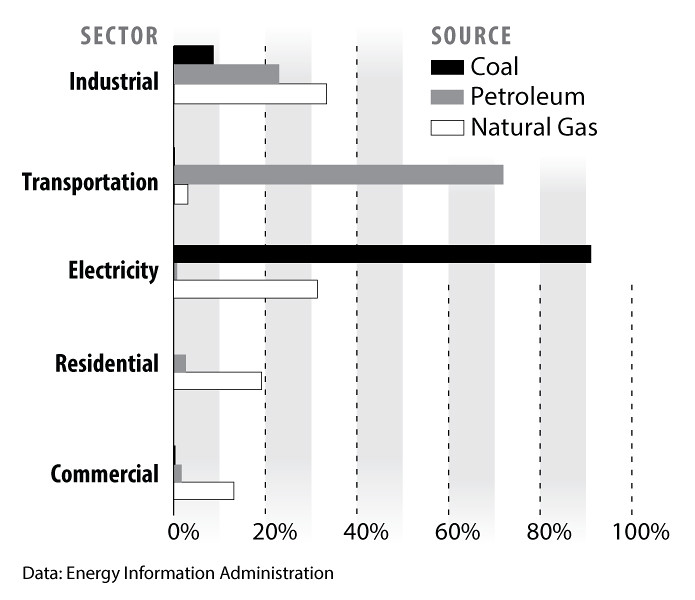 Fossil-Fuel-consumption-by-sector-2013