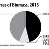 USSourcesofBioMass2013_sec