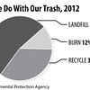 What-we-do-with-our-trash-2012