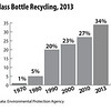 Glass-Bottle-Recycling-2013-elem