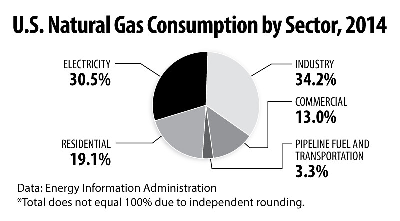 NaturalGasConsumption2014int