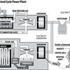 natural gas combined cycle power plant diagram