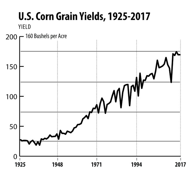 Corn-Grain-Yields,-1927-2017