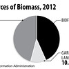 USSourcesofBioMass2012