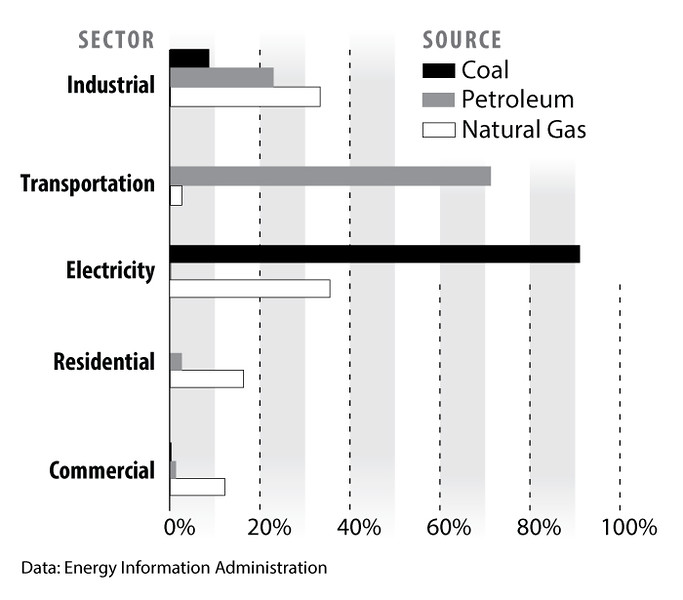Fossil-Fuel-consumption-by-sector-2012