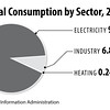 CoalConsumption2014sec