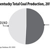EasternKentuckyCoalProduction2013