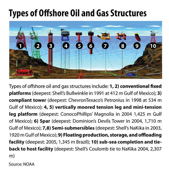 oil And Gas Structures