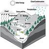 Water Cycle v2