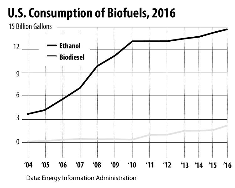 biofuelsconsumption2016