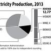 USElectricityProductionSummarized2013_sec