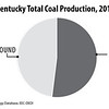 EasternKentuckyCoalProduction2015