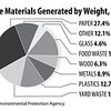 Waste-Generation-by-Weight-2012