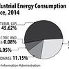 USIndustrialEnergyConsumptionbySource2014