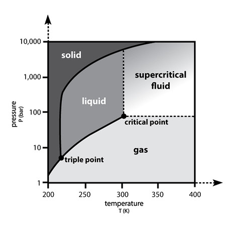Supercritical-CO2-Power-Cycle