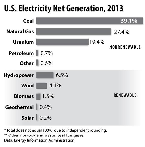 ElectricityProduction2013BarHorizontal_int