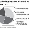 Waste-Products-by-Volume-2012