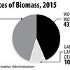 USSourcesofBioMass2015_int