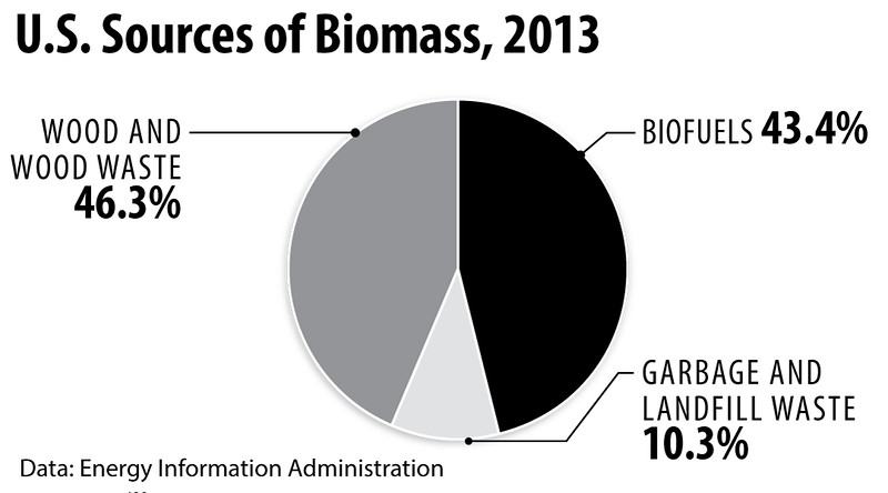 USSourcesofBioMass2013_int