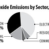 co2-by-sector2013