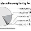 PetroleumUseBySector2014_int