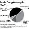 USIndustrialEnergyConsumptionbySource2015int