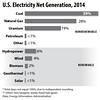 ElectricityProduction2014BarHorizontal_elem