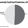 EasternKentuckyCoalProduction2014