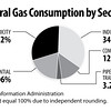 NaturalGasConsumption2014