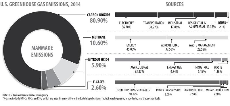 greenhouse-gas-emissions-us2-2014_int