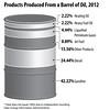 ProductsProducedFromBarrelOil2012