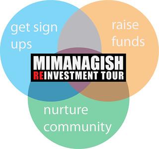 Mimanagish Venn diagram 1