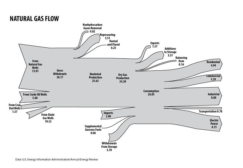 Natural-Gas-Flow2013