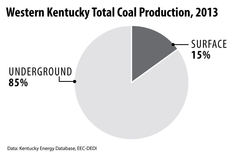 WesternKentuckyCoalProduction2013