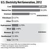 ElectricityProduction2012BarHorizontal