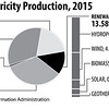 USElectricityProductionSummarized2015_sec