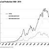 KentuckyCoalProduction-1860to2014
