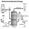 WetFlueGasDesulfurizationTechnology
