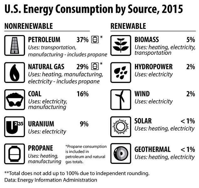 US-Energy-Consumption-by-Source_elem2015