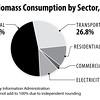 USBiomassConsumptionbySector2014_int