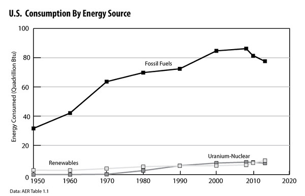 U S -Consumption-by-Energy-Source-2013