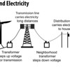 Transporting Wind Electricity