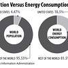 populationAndEnergyConsumption2012