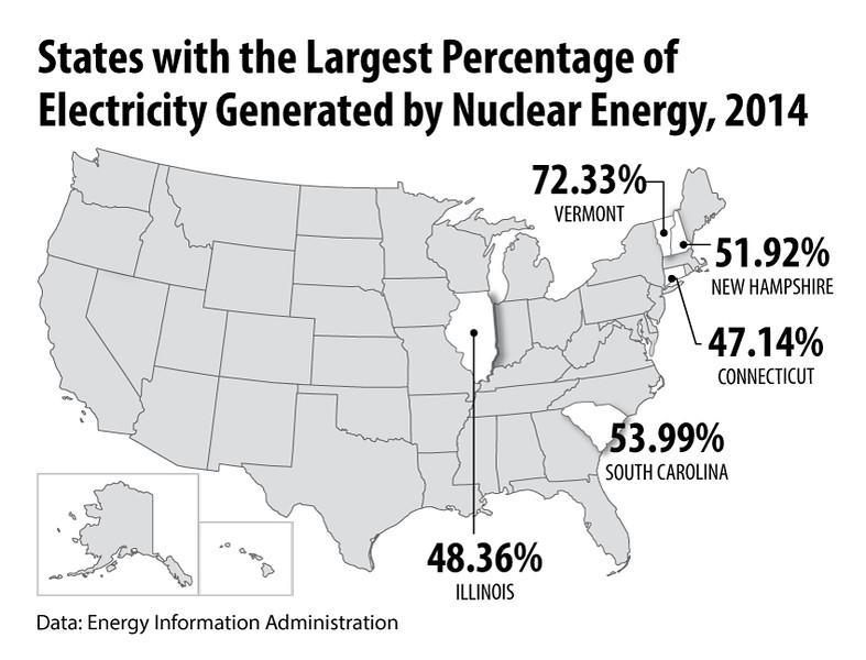 NuclearStatesElecGenerated2014