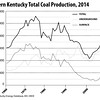 WesternKentuckyTotalCoalProduction-1960-2014