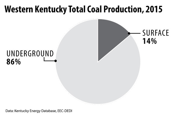WesternKentuckyCoalProduction2015