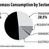 USBiomassConsumptionbySector2015_int