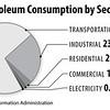 PetroleumUseBySector2015_sec