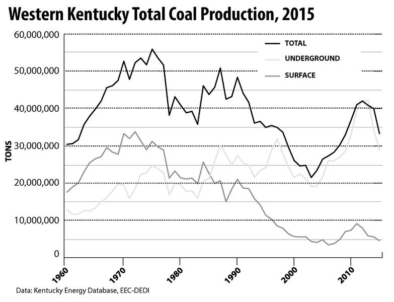 WesternKentuckyTotalCoalProduction-1960-2015