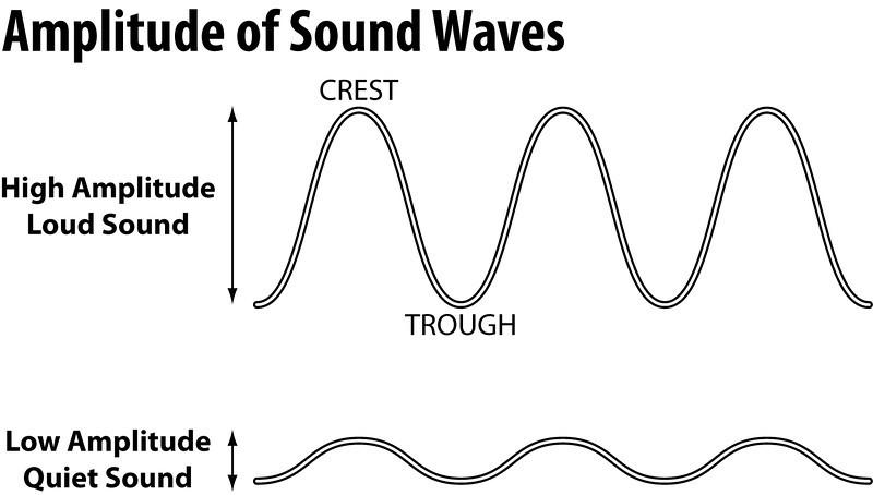 Image result for amplitude